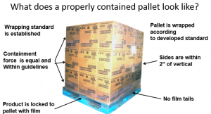 What does a properly contained pallet look like?